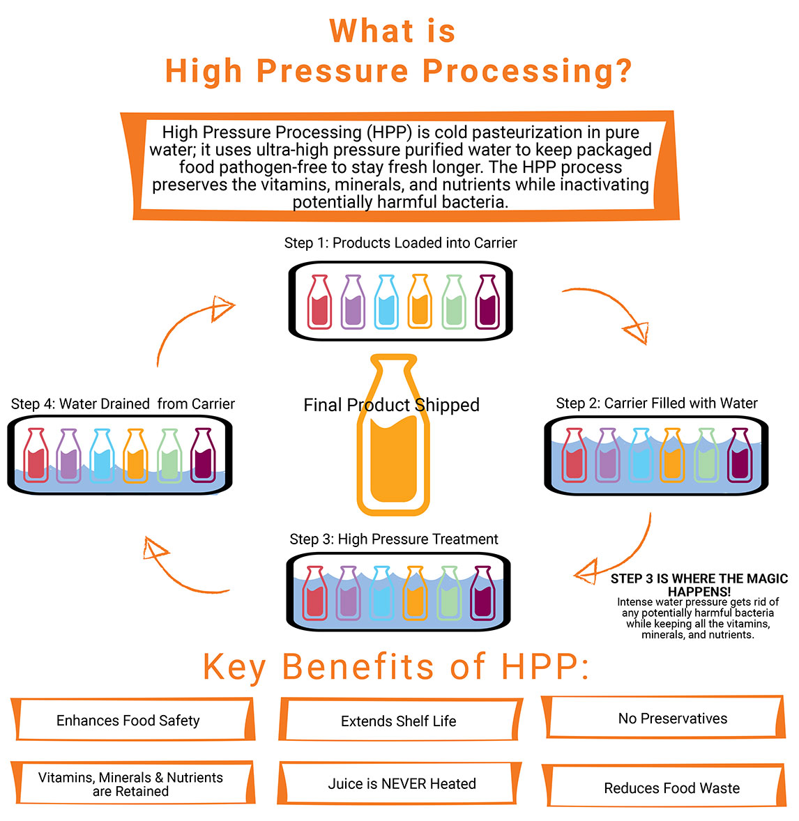 High Pressure Processing for cold-pressed juices
